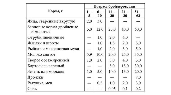 Кормление по возрасту таблица